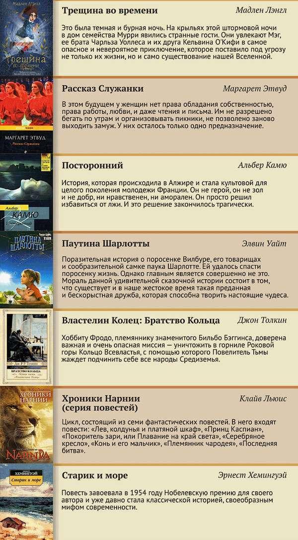 Топ-100 книг минулого століття (13 картинок)