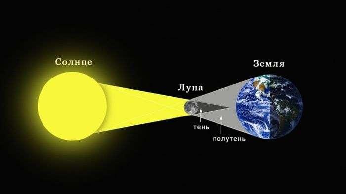 Росіяни чекають сонячного затемнення (3 фото)