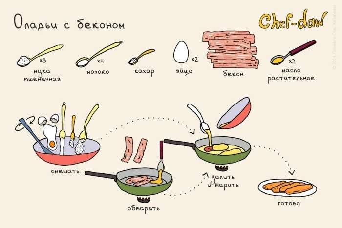 Рецепти смачних сніданків в картинках (11 картинок)